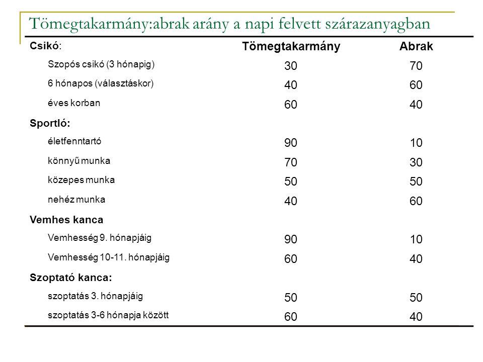 Tömegtakarmány:abrak arány a napi felvett szárazanyagban Csikó: TömegtakarmányAbrak Szopós csikó (3 hónapig) 3070 6 hónapos (választáskor) 4060 éves k