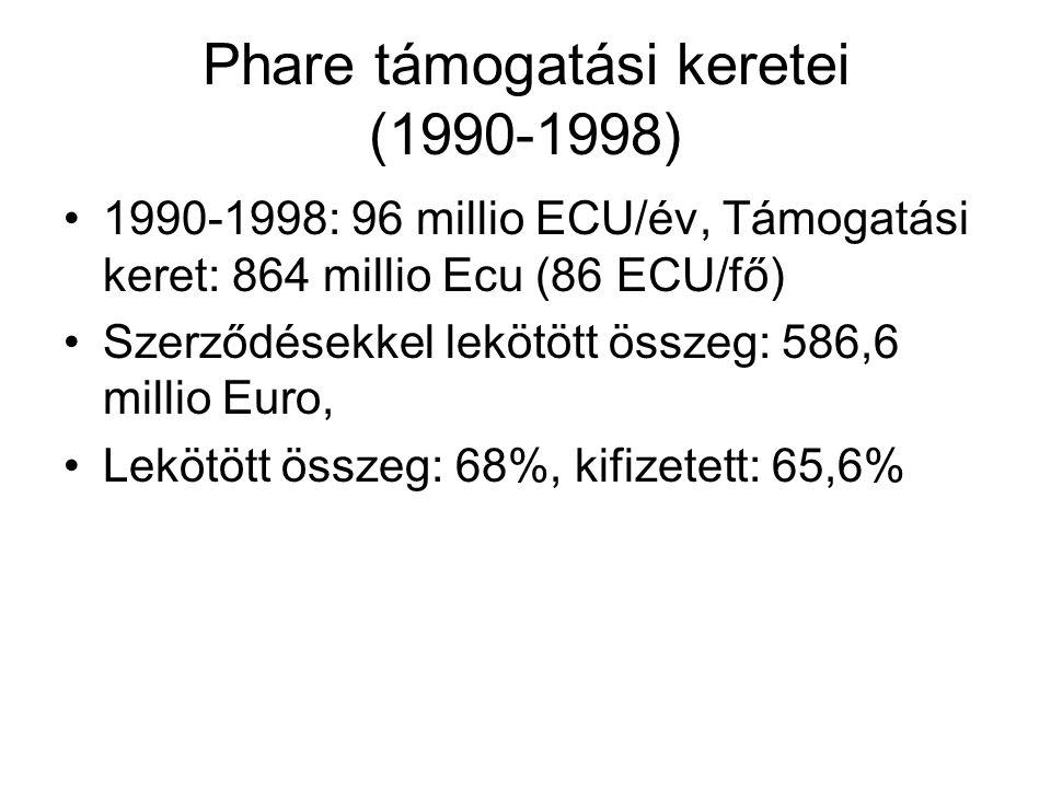 PHARE 1998 után – új orientáció Integrációt segítő programok előnye nagyobb rutin a felhasználásban decentralizáció Cél: integráció feltételeinek megteremtése 30%: demokratikus intézményrendszer fejlesztés 70% beruházási projektek