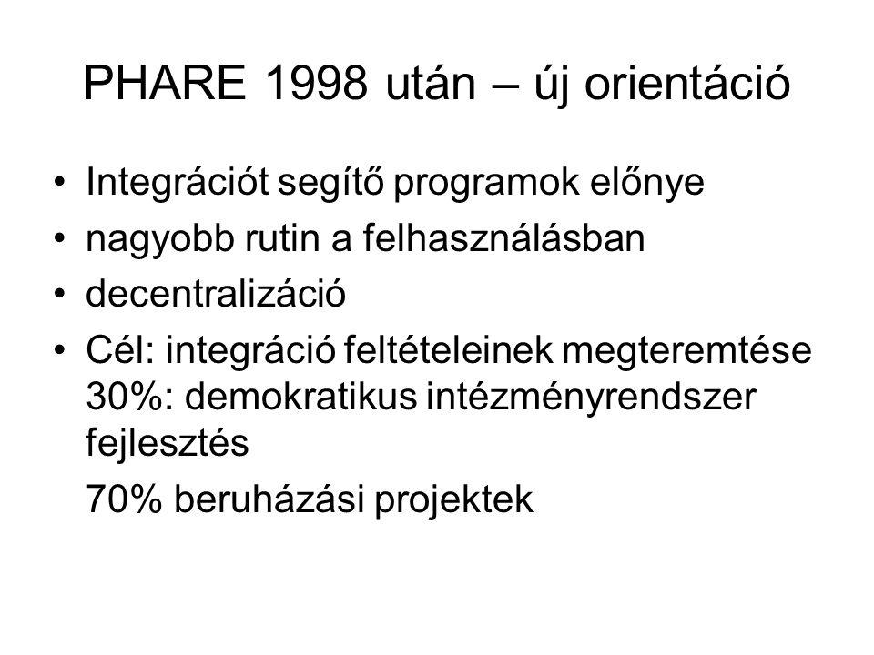 Phare segélyek megoszlása szektoronként (1990-1999) Közig.