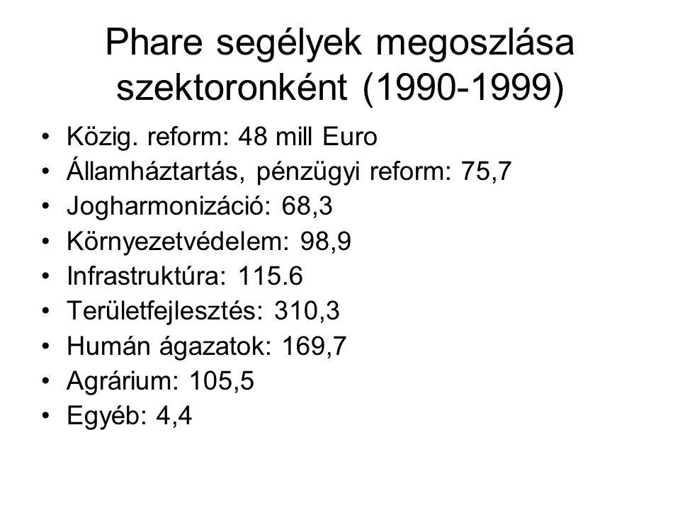 Területfejlesztési PHARE programok 1993 – első ter.fejl.