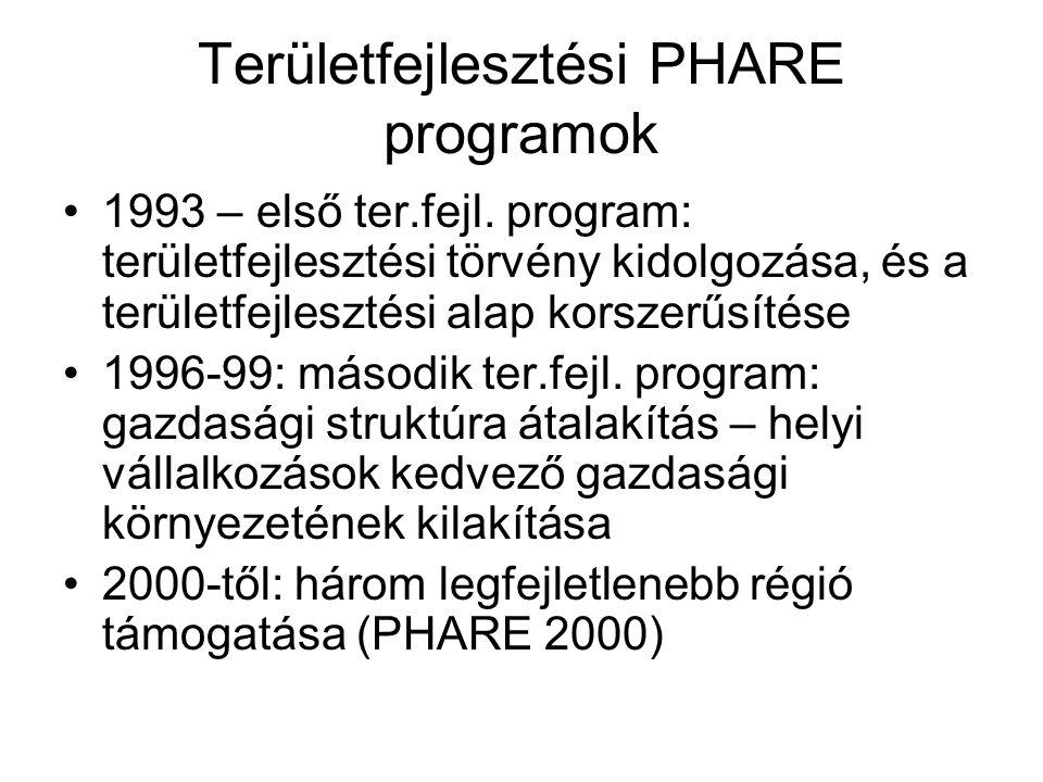 PHARE CBC programok Határ menti megyék támogatása: 140 millio Euro Programok: Magyarország-Ausztria: 82 milió Mo-Ausztria-Szlovénia: 3 millió Mo-Ausztria-Szlovákia: 3 millió Mo-Románia: 34 millió Mo-Szlovákia: 10 millió Mo-Szlovénia: 8 millió