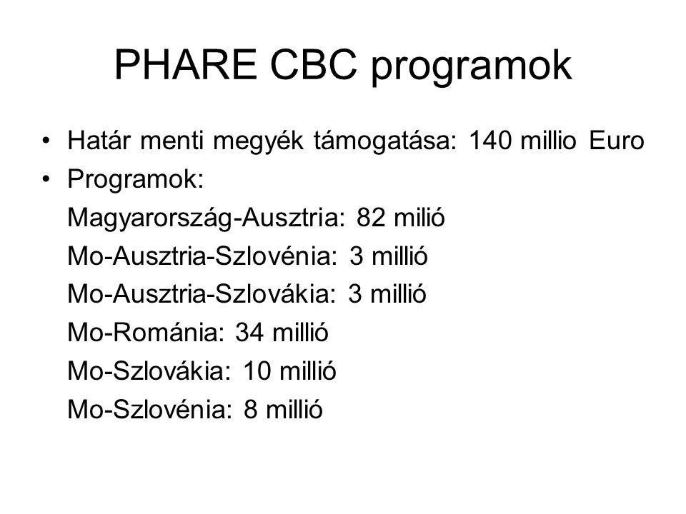 PHARE CBC programok célkitűzései műszaki infrastruktúra környezetvédelem gazdaságfejlesztés humán erőforrások fejlesztése mikroprojektek