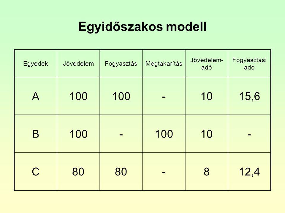 Egyidőszakos modell EgyedekJövedelemFogyasztásMegtakarítás Jövedelem- adó Fogyasztási adó A100 -1015,6 B100- 10- C80 -812,4