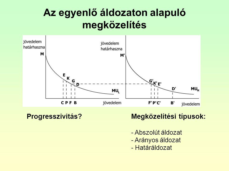 Az egyenlő áldozaton alapuló megközelítés Progresszivitás?Megközelítési típusok: - Abszolút áldozat - Arányos áldozat - Határáldozat