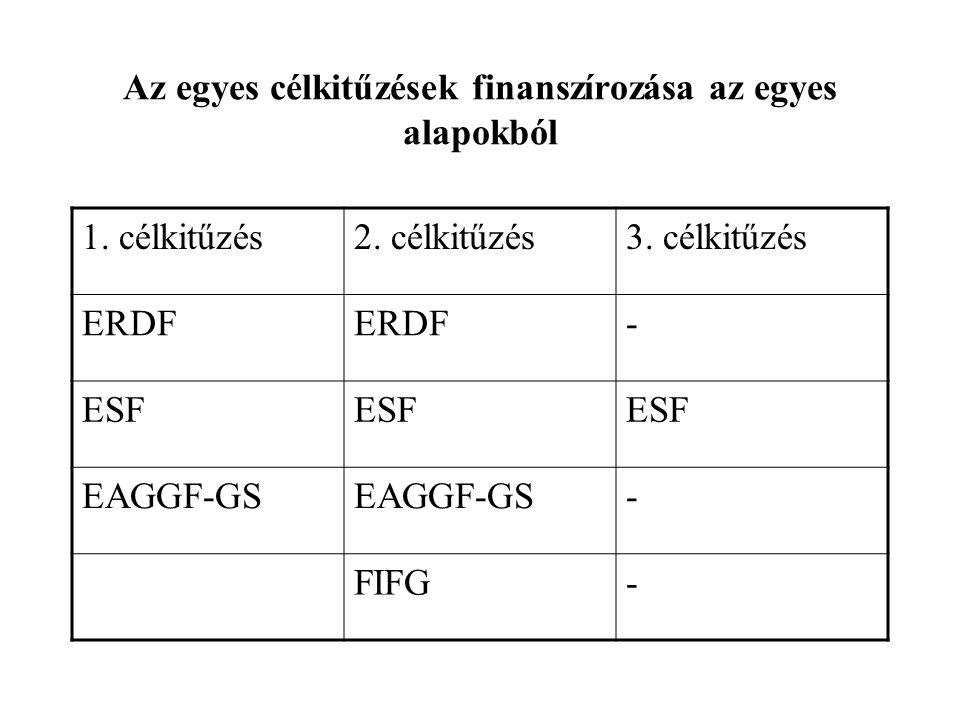 Az egyes célkitűzések finanszírozása az egyes alapokból 1.