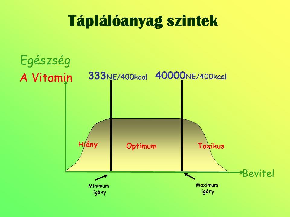 Táplálóanyag szintek Bevitel Minimum igény Maximum igény Hiány Toxikus Optimum A Vitamin 333 NE/400kcal 40000 NE/400kcal Egészség