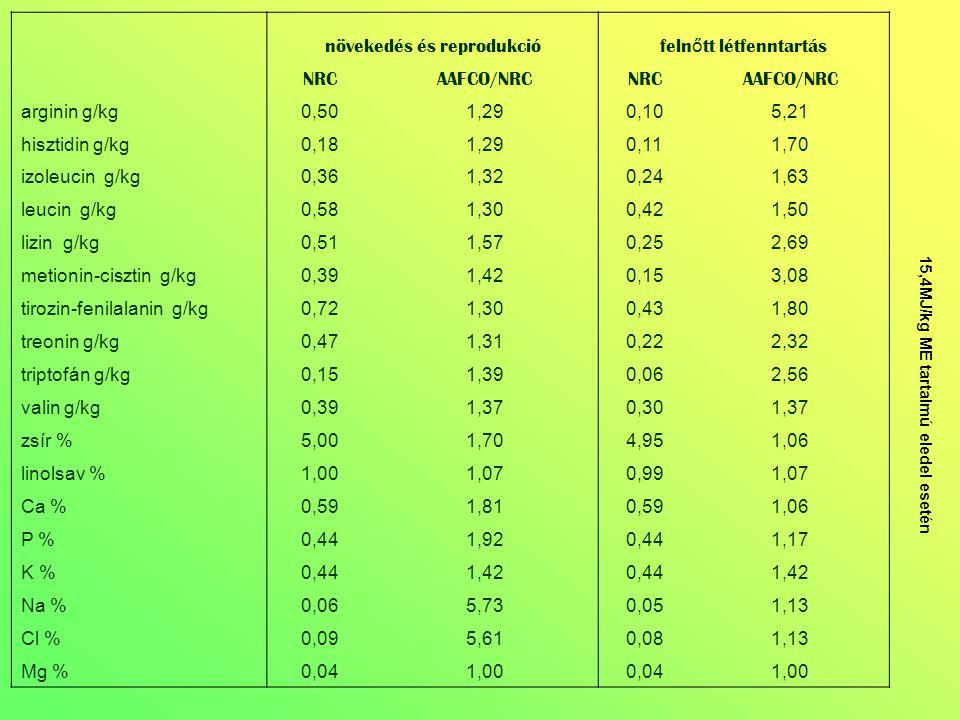 növekedés és reprodukció feln ő tt létfenntartás NRCAAFCO/NRCNRCAAFCO/NRC Fe mg/kg 31,902,6432,152,63 Cu mg/kg 2,902,632,972,59 Mn mg/kg 5,101,004,951,04 Zn mg/kg 35,603,5135,613,51 I mg/kg 0,592,690,592,69 Se mg/kg 0,111,000,111,00 A vit NE/kg 3710,001,413710,001,41 D vit NE/kg 404,001,30396,001,33 E vit mg/kg 22,002,3324,702,08 Tiamin mg/kg 1,001,071,001,07 Riboflavin mg/kg 2,501,262,500,94 Pantoténsav mg/kg 9,901,459,901,07 Niacin mg/kg 11,001,4711,101,47 B6 vit mg/kg 1,100,971,100,97 Fólsav mg/kg 0,201,250,201,00 Biotin mg/kg B12 vit μg/kg 26,001,2025,000,89 Kolin g/kg 1,251,361,241,00 15,4MJ/kg ME tartalmú eledel esetén