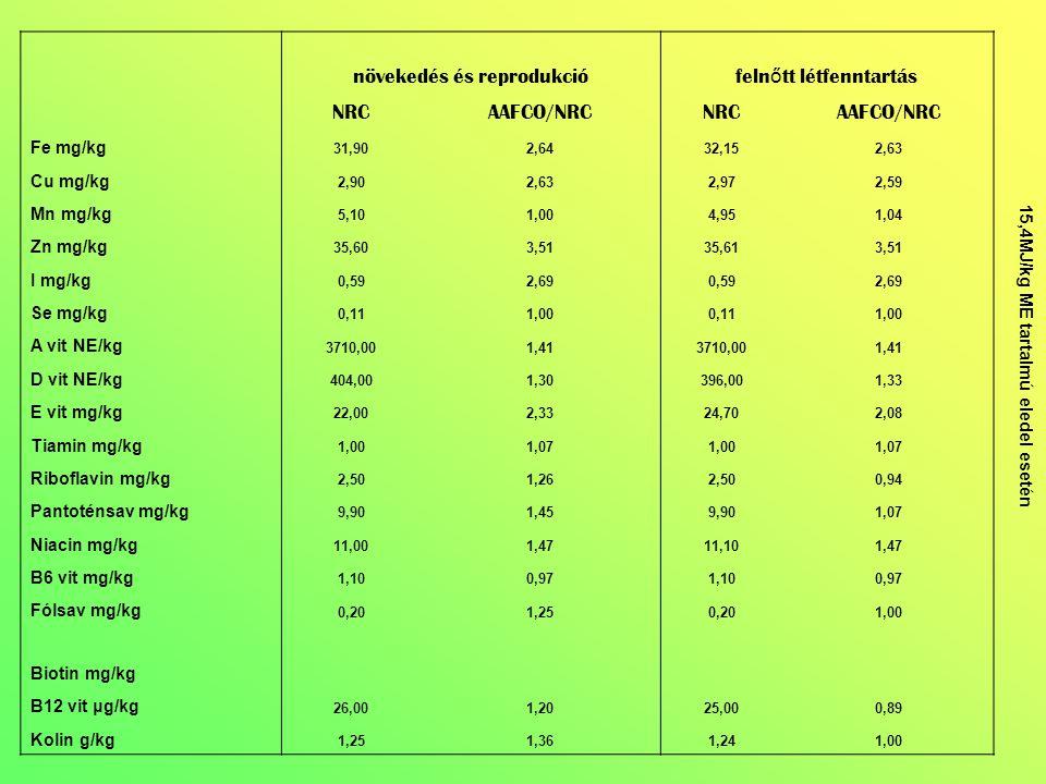 növekedés és reprodukció feln ő tt létfenntartás NRCAAFCO/NRCNRCAAFCO/NRC Fe mg/kg 31,902,6432,152,63 Cu mg/kg 2,902,632,972,59 Mn mg/kg 5,101,004,951