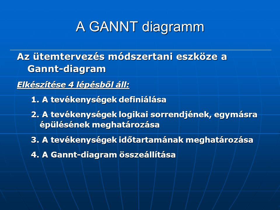 A GANNT diagramm Az ütemtervezés módszertani eszköze a Gannt-diagram Elkészítése 4 lépésből áll: 1. A tevékenységek definiálása 2. A tevékenységek log