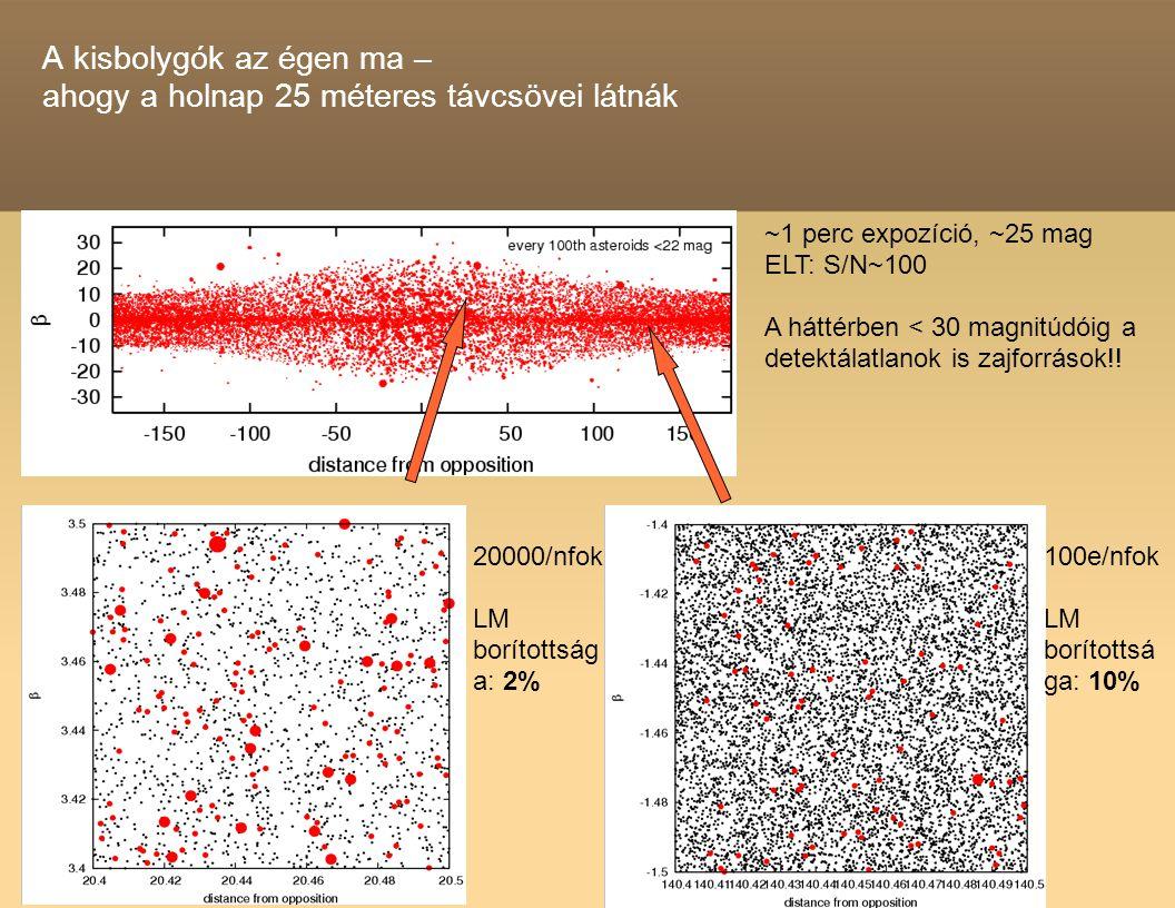 A kisbolygók az égen ma – ahogy a holnap 25 méteres távcsövei látnák ~1 perc expozíció, ~25 mag ELT: S/N~100 A háttérben < 30 magnitúdóig a detektálatlanok is zajforrások!.