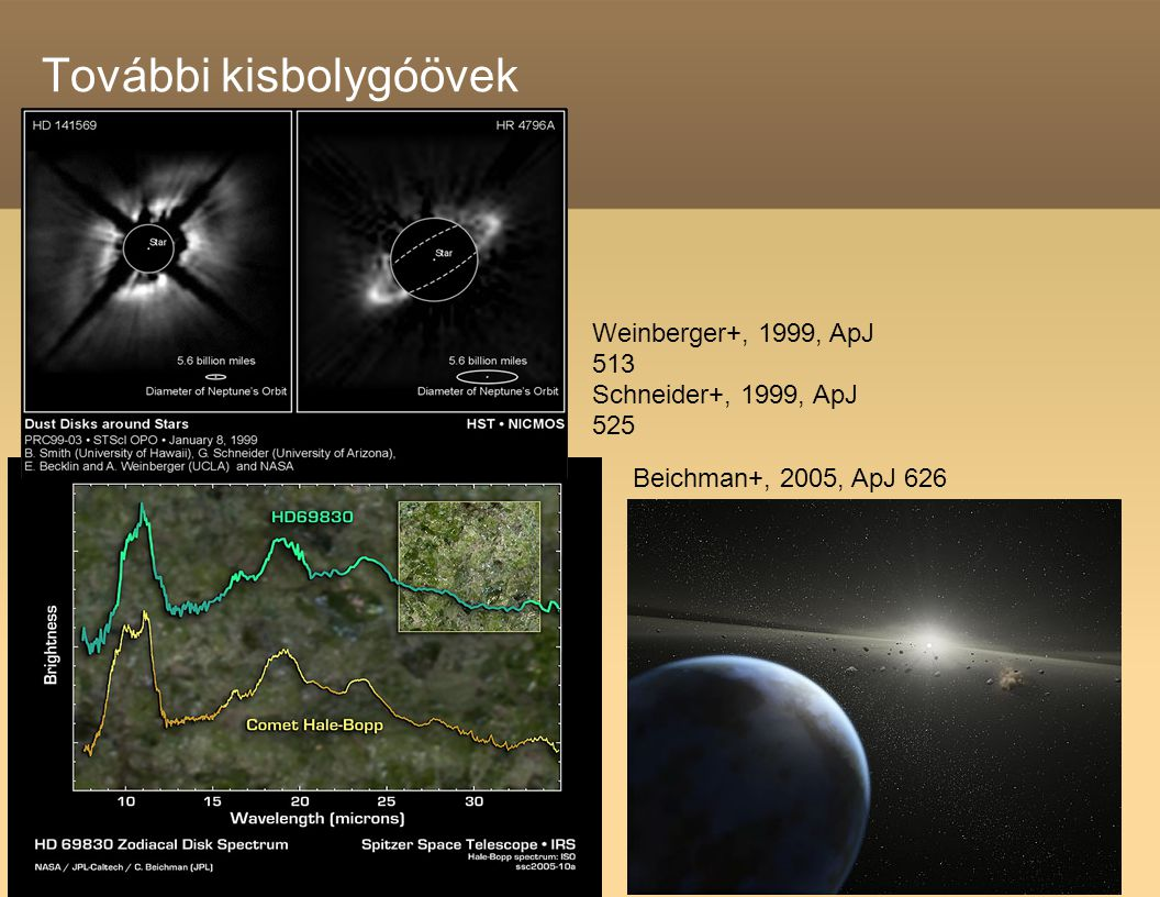 További kisbolygóövek Beichman+, 2005, ApJ 626 Weinberger+, 1999, ApJ 513 Schneider+, 1999, ApJ 525