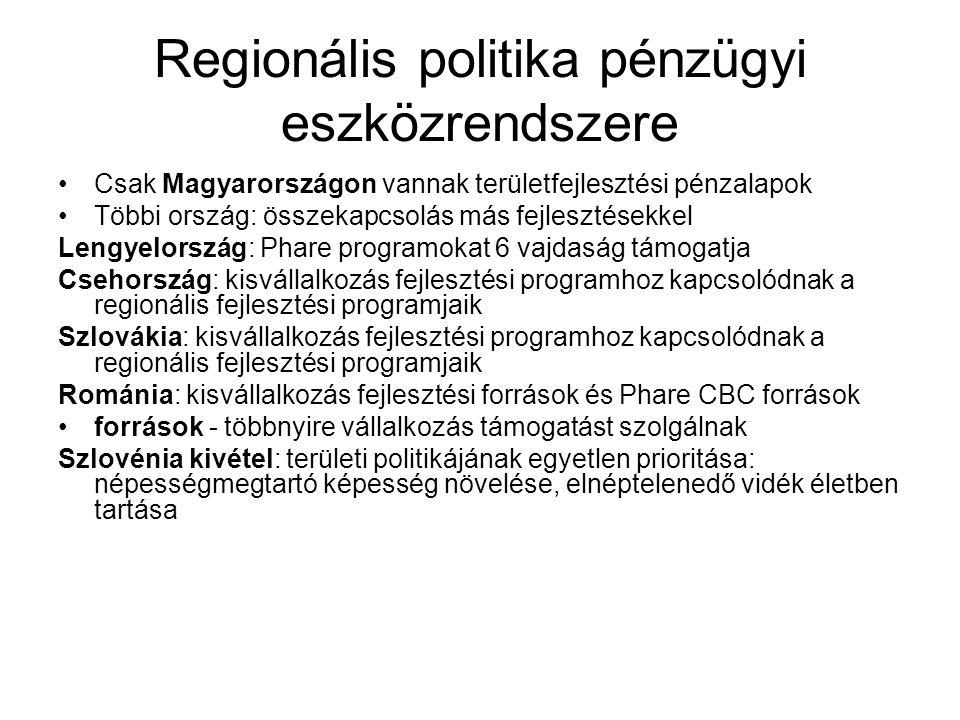 Regionális politika pénzügyi eszközrendszere Csak Magyarországon vannak területfejlesztési pénzalapok Többi ország: összekapcsolás más fejlesztésekkel Lengyelország: Phare programokat 6 vajdaság támogatja Csehország: kisvállalkozás fejlesztési programhoz kapcsolódnak a regionális fejlesztési programjaik Szlovákia: kisvállalkozás fejlesztési programhoz kapcsolódnak a regionális fejlesztési programjaik Románia: kisvállalkozás fejlesztési források és Phare CBC források források - többnyire vállalkozás támogatást szolgálnak Szlovénia kivétel: területi politikájának egyetlen prioritása: népességmegtartó képesség növelése, elnéptelenedő vidék életben tartása