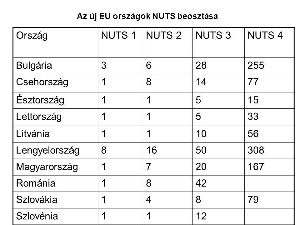 Az új EU országok NUTS beosztása OrszágNUTS 1NUTS 2NUTS 3NUTS 4 Bulgária3628255 Csehország181477 Észtország11515 Lettország11533 Litvánia111056 Lengyelország81650308 Magyarország1720167 Románia1842 Szlovákia14879 Szlovénia1112