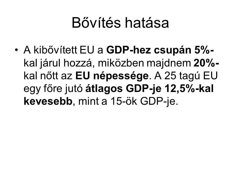 Bővítés hatása A kibővített EU a GDP-hez csupán 5%- kal járul hozzá, miközben majdnem 20%- kal nőtt az EU népessége.