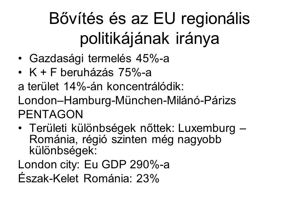 Bővítés és az EU regionális politikájának iránya Gazdasági termelés 45%-a K + F beruházás 75%-a a terület 14%-án koncentrálódik: London–Hamburg-München-Milánó-Párizs PENTAGON Területi különbségek nőttek: Luxemburg – Románia, régió szinten még nagyobb különbségek: London city: Eu GDP 290%-a Észak-Kelet Románia: 23%