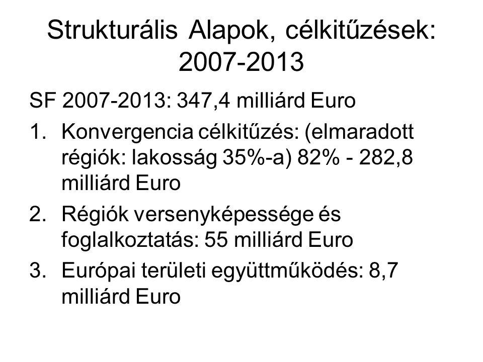 Strukturális Alapok, célkitűzések: 2007-2013 SF 2007-2013: 347,4 milliárd Euro 1.Konvergencia célkitűzés: (elmaradott régiók: lakosság 35%-a) 82% - 282,8 milliárd Euro 2.Régiók versenyképessége és foglalkoztatás: 55 milliárd Euro 3.Európai területi együttműködés: 8,7 milliárd Euro