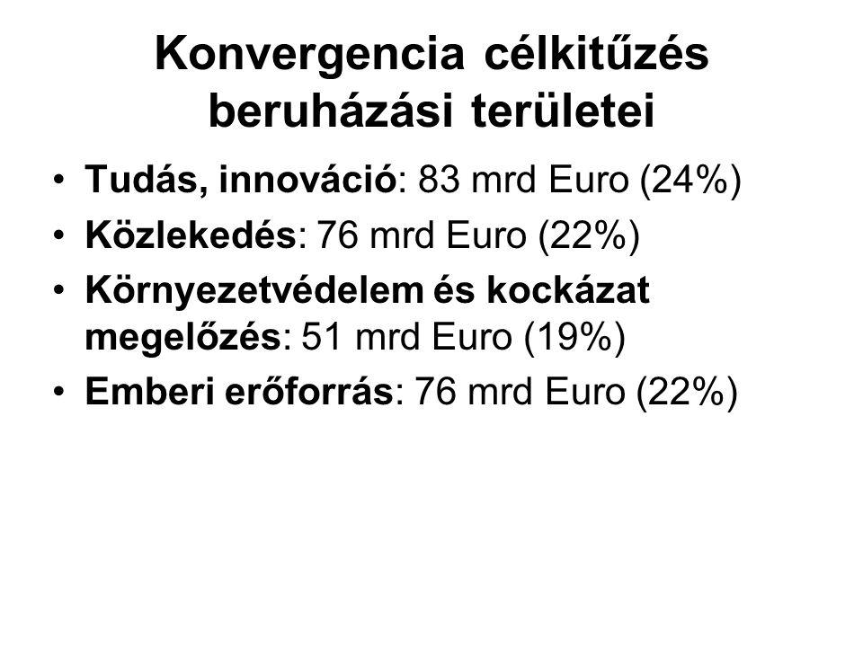 Konvergencia célkitűzés beruházási területei Tudás, innováció: 83 mrd Euro (24%) Közlekedés: 76 mrd Euro (22%) Környezetvédelem és kockázat megelőzés: 51 mrd Euro (19%) Emberi erőforrás: 76 mrd Euro (22%)