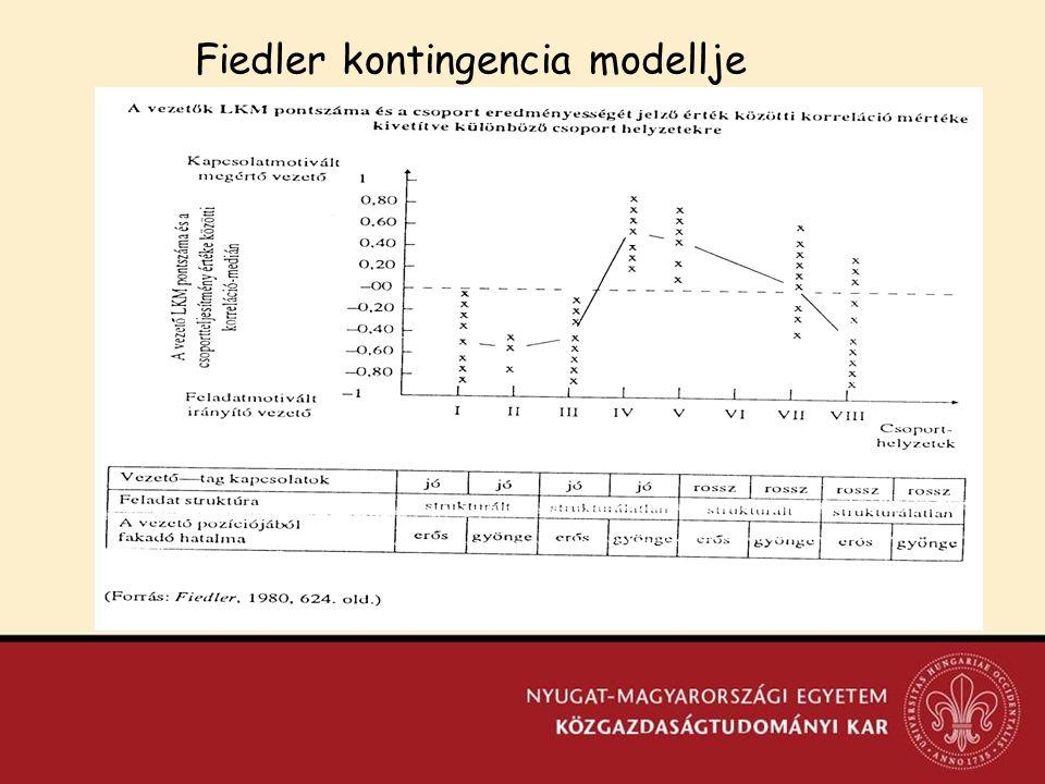 Fiedler kontingencia modellje