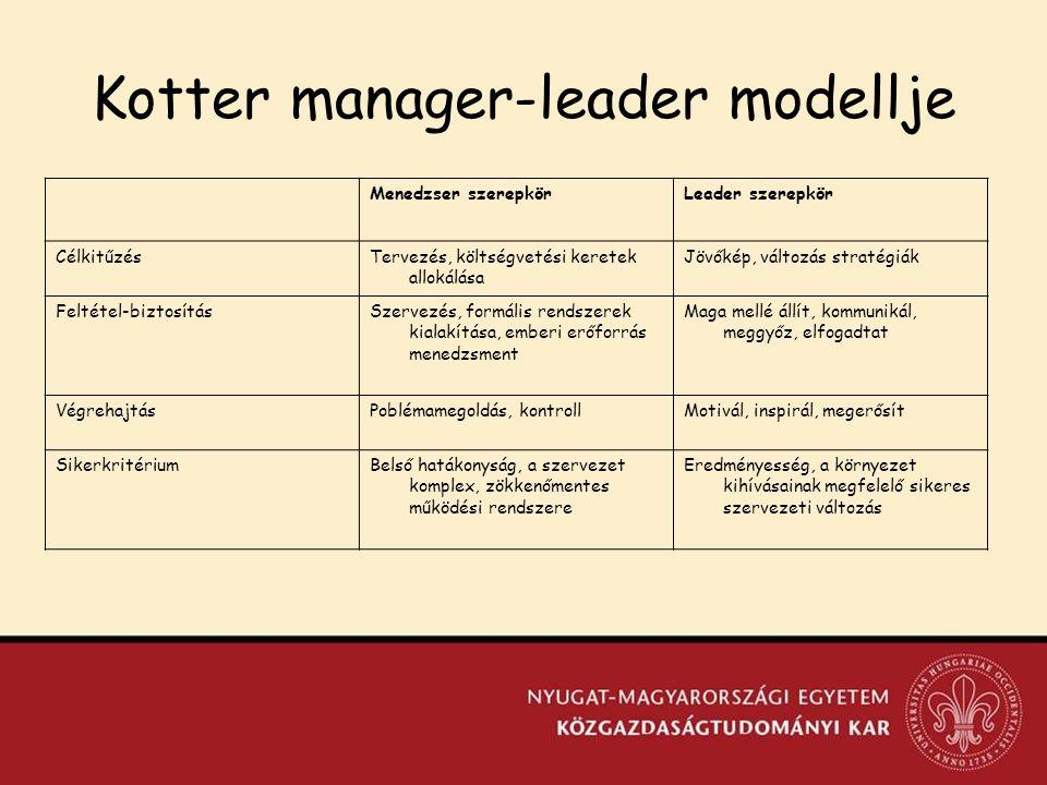 Kotter manager-leader modellje Menedzser szerepkörLeader szerepkör CélkitűzésTervezés, költségvetési keretek allokálása Jövőkép, változás stratégiák Feltétel-biztosításSzervezés, formális rendszerek kialakítása, emberi erőforrás menedzsment Maga mellé állít, kommunikál, meggyőz, elfogadtat VégrehajtásPoblémamegoldás, kontrollMotivál, inspirál, megerősít SikerkritériumBelső hatákonyság, a szervezet komplex, zökkenőmentes működési rendszere Eredményesség, a környezet kihívásainak megfelelő sikeres szervezeti változás