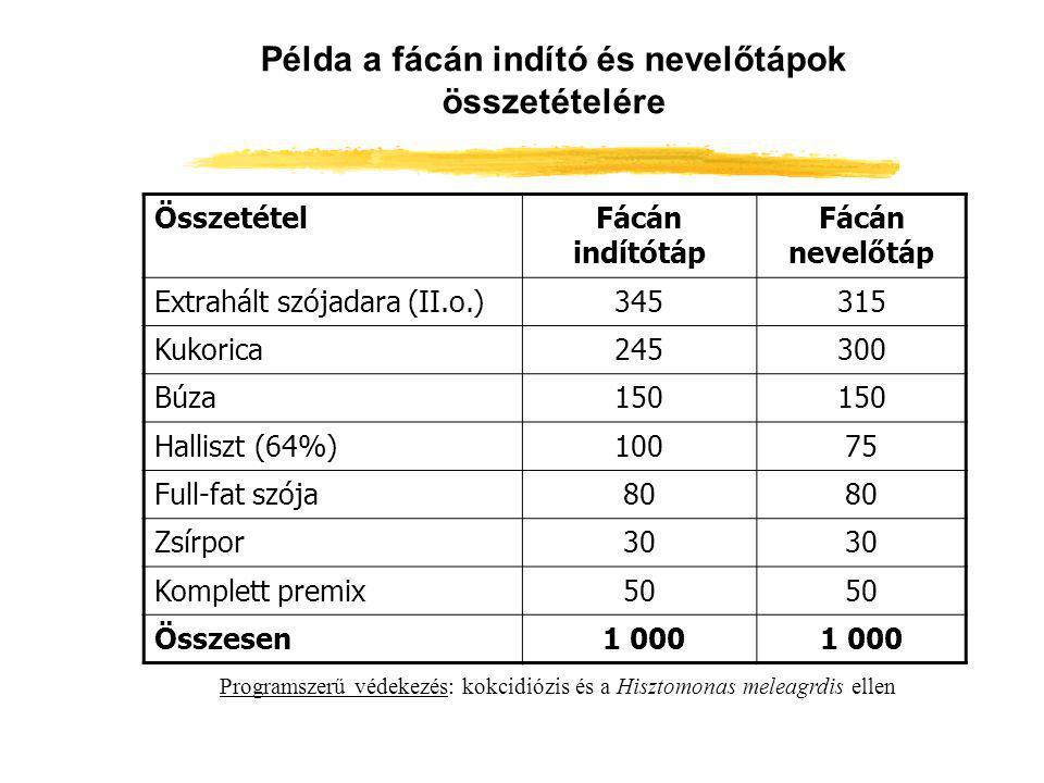 Példa a fácán indító és nevelőtápok összetételére ÖsszetételFácán indítótáp Fácán nevelőtáp Extrahált szójadara (II.o.)345315 Kukorica245300 Búza150 H