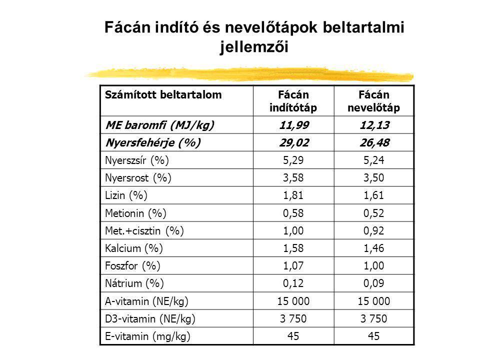 Fácán indító és nevelőtápok beltartalmi jellemzői Számított beltartalomFácán indítótáp Fácán nevelőtáp ME baromfi (MJ/kg)11,9912,13 Nyersfehérje (%)29