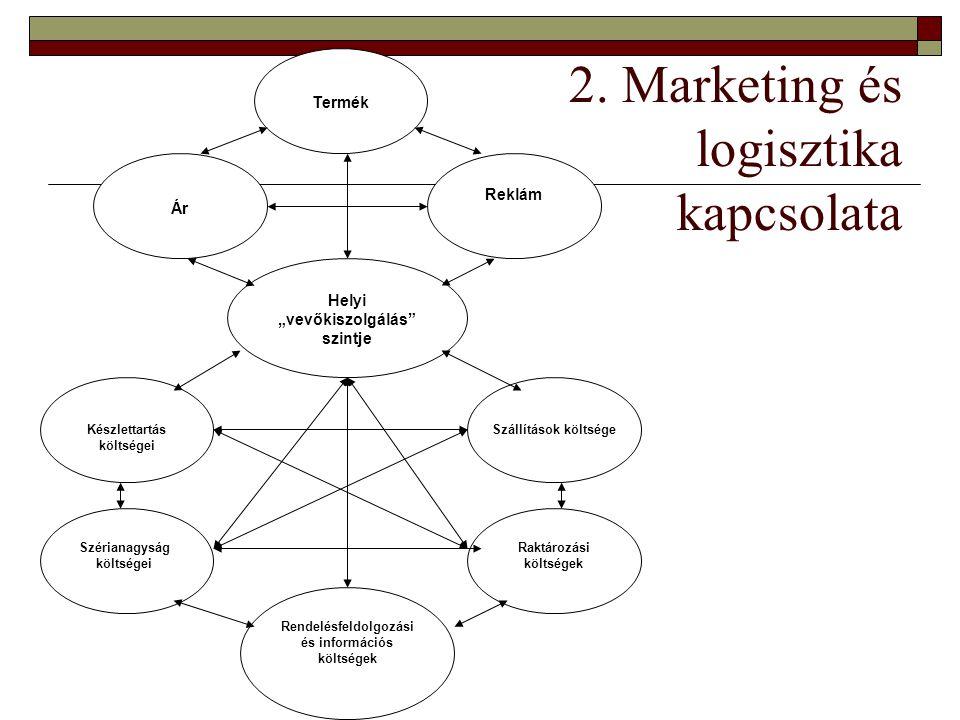 """2. Marketing és logisztika kapcsolata Ár Termék Reklám Helyi """"vevőkiszolgálás"""" szintje Raktározási költségek Rendelésfeldolgozási és információs költs"""