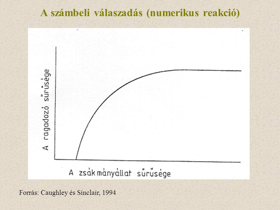 A számbeli válaszadás (numerikus reakció) Forrás: Caughley és Sinclair, 1994