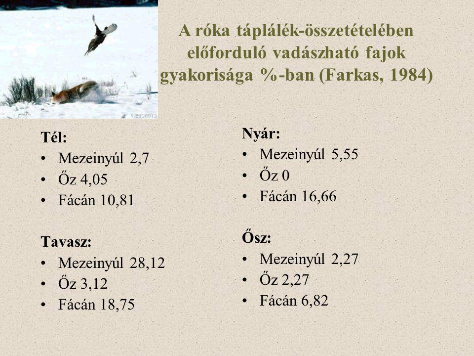 A róka táplálék-összetételében előforduló vadászható fajok gyakorisága %-ban (Farkas, 1984) Tél: Mezeinyúl 2,7 Őz 4,05 Fácán 10,81 Tavasz: Mezeinyúl 2