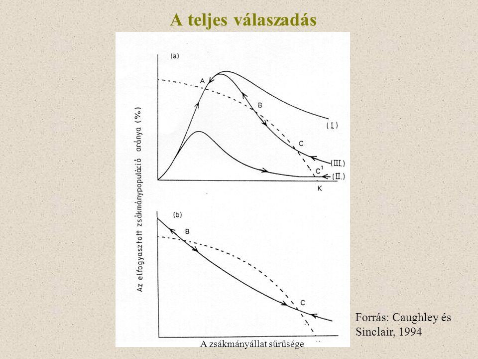 A teljes válaszadás Forrás: Caughley és Sinclair, 1994 A zsákmányállat sűrűsége