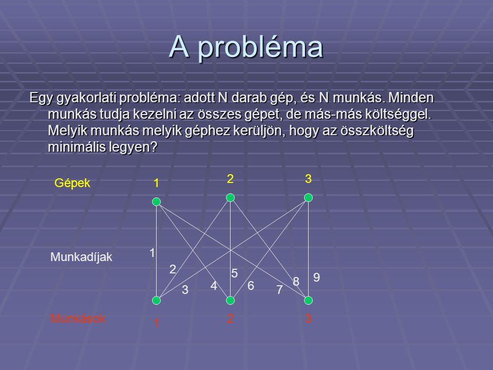 A probléma Egy gyakorlati probléma: adott N darab gép, és N munkás. Minden munkás tudja kezelni az összes gépet, de más-más költséggel. Melyik munkás