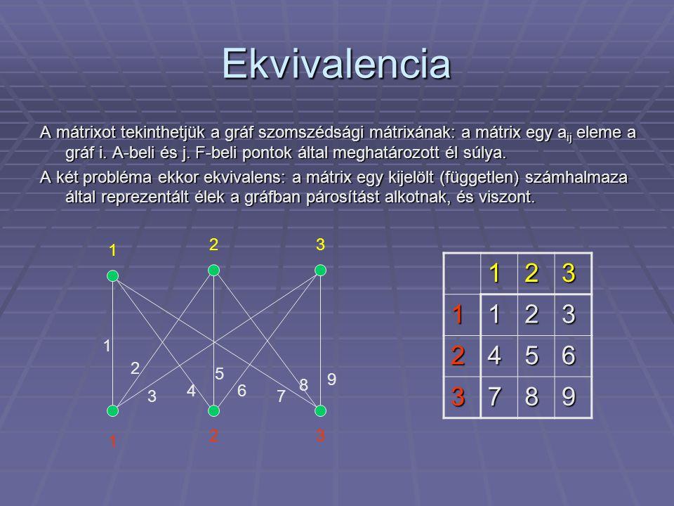 Ekvivalencia A mátrixot tekinthetjük a gráf szomszédsági mátrixának: a mátrix egy a ij eleme a gráf i. A-beli és j. F-beli pontok által meghatározott