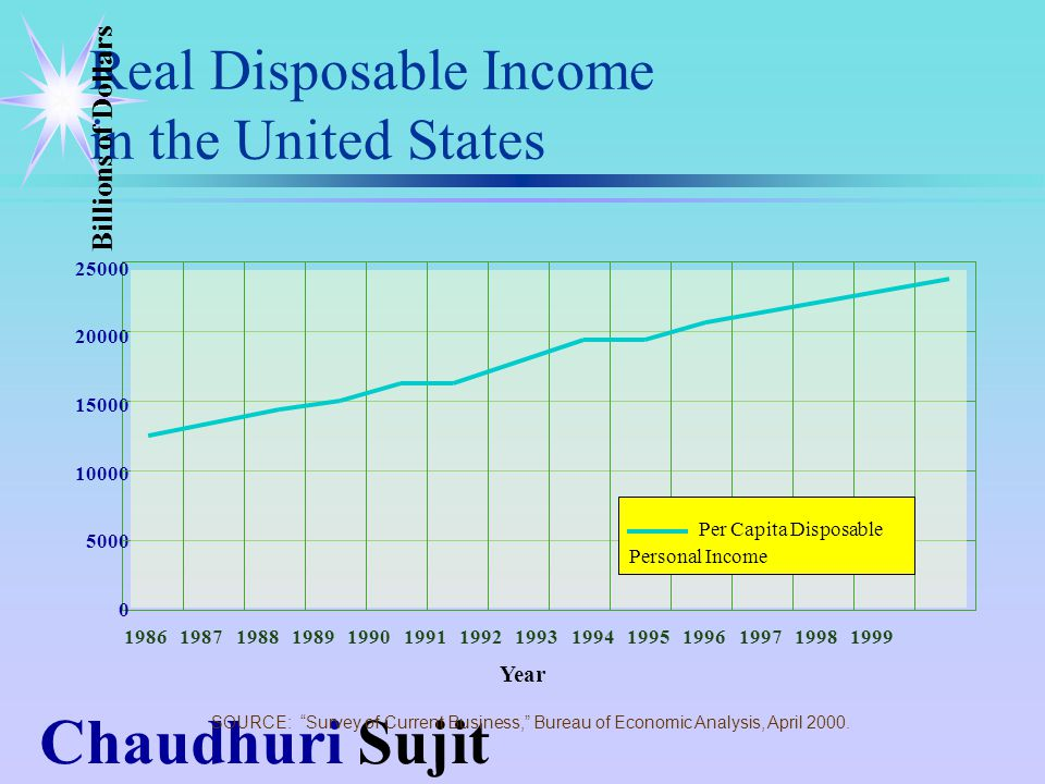 Chaudhuri Sujit Real Disposable Income in the United States 25000 20000 15000 10000 5000 0 1986 1987 1988 1989 1990 1991 1992 1993 1994 1995 1996 1997