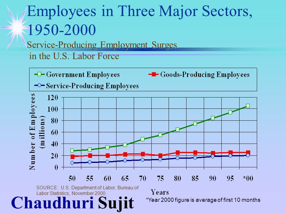 Chaudhuri Sujit Employees in Three Major Sectors, 1950-2000 Service-Producing Employment Surges in the U.S.