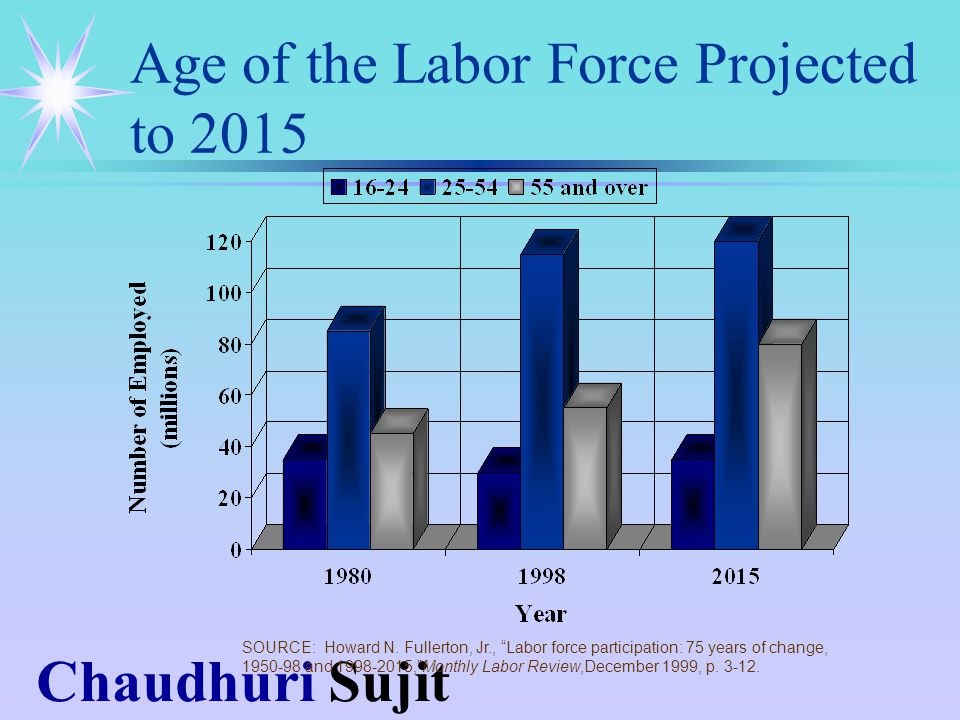 Chaudhuri Sujit Age of the Labor Force Projected to 2015 SOURCE: Howard N.