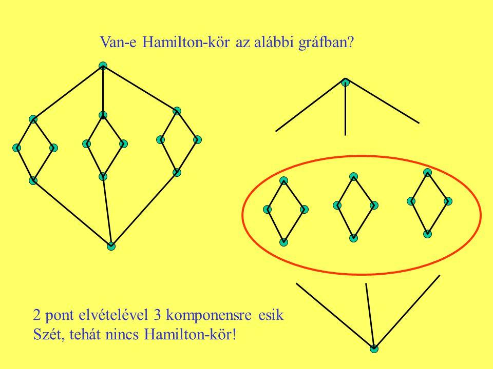 Van-e Hamilton-kör az alábbi gráfban? 2 pont elvételével 3 komponensre esik Szét, tehát nincs Hamilton-kör!