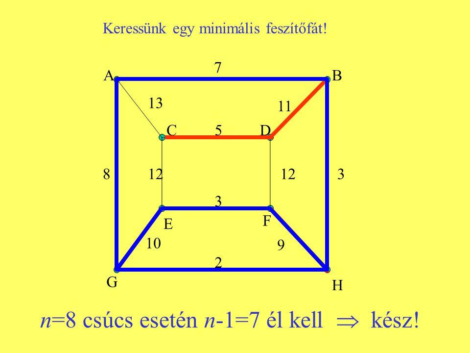 n=8 csúcs esetén n-1=7 él kell  kész! AB G CD E F H 7 5 3 2 812 3 13 11 10 9 Keressünk egy minimális feszítőfát!