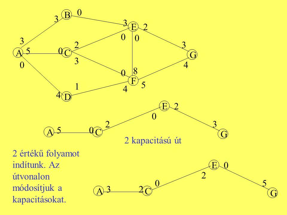 A B C D E F G 3 0 5 1 4 0 2 3 3 0 3 0 2 3 4 5 4 0 0 8 AC E G 50 2 0 2 3 AC E G 32 0 2 0 5 2 kapacitású út 2 értékű folyamot indítunk. Az útvonalon mód