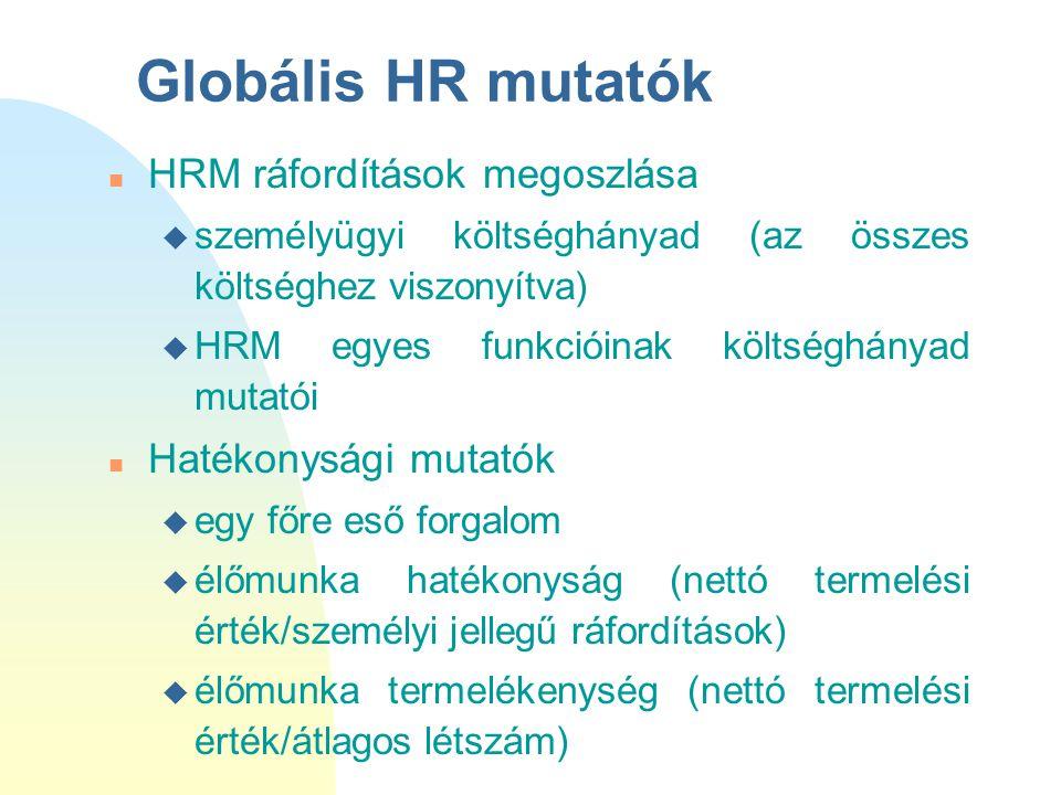 Globális HR mutatók n HRM ráfordítások megoszlása u személyügyi költséghányad (az összes költséghez viszonyítva) u HRM egyes funkcióinak költséghányad