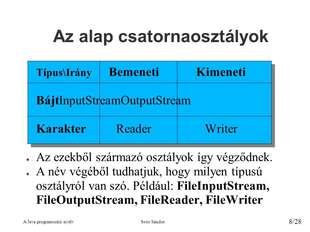 A Java programozási nyelvSoós Sándor 8/28 Az alap csatornaosztályok Típus\Irány BemenetiKimeneti BájtInputStreamOutputStream KarakterReaderWriter ● Az ezekből származó osztályok így végződnek.