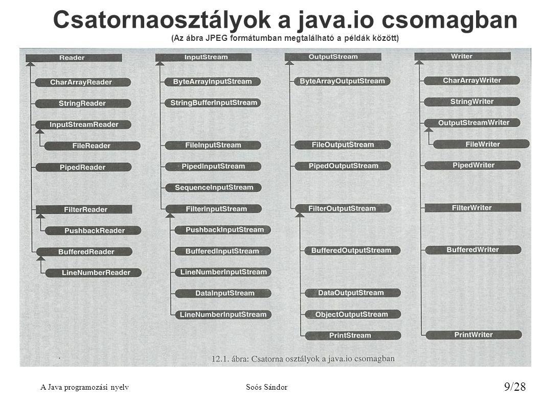 A Java programozási nyelvSoós Sándor 9/28 Csatornaosztályok a java.io csomagban (Az ábra JPEG formátumban megtalálható a példák között)