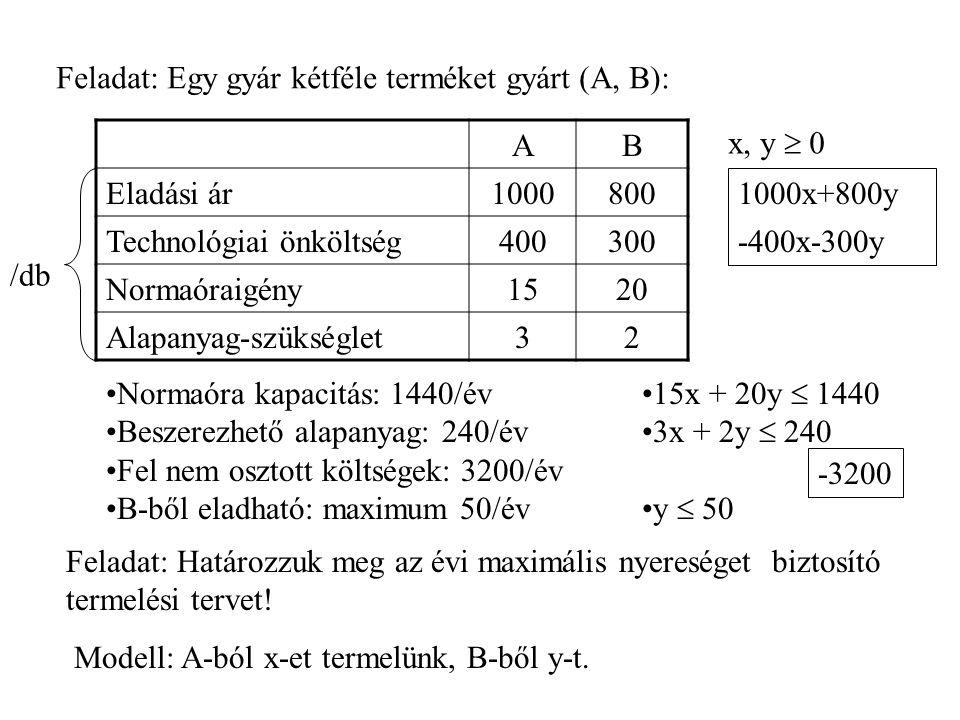 Tehát a megoldandó a következő matematikai feladat: 15x + 20y  1440 3x + 2y  240 y  50.
