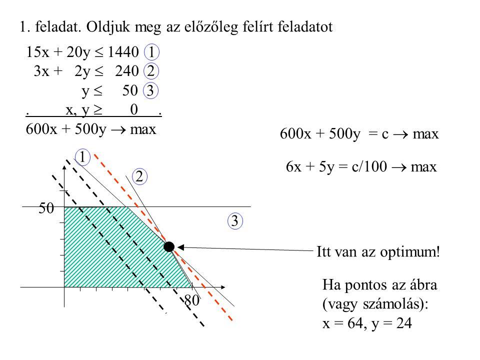 2a.Oldjuk meg az alábbi LP- feladatot: 3x + 2y  6 -x + y  4 5x + 8y  40 x – 2y  4.