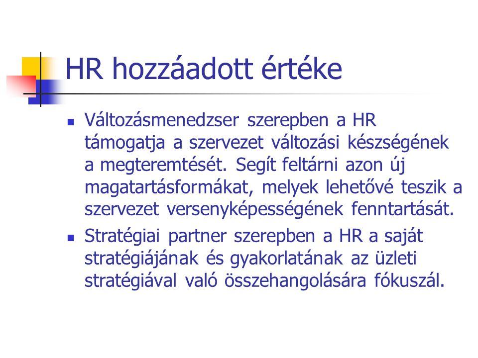 HR hozzáadott értéke Változásmenedzser szerepben a HR támogatja a szervezet változási készségének a megteremtését. Segít feltárni azon új magatartásfo