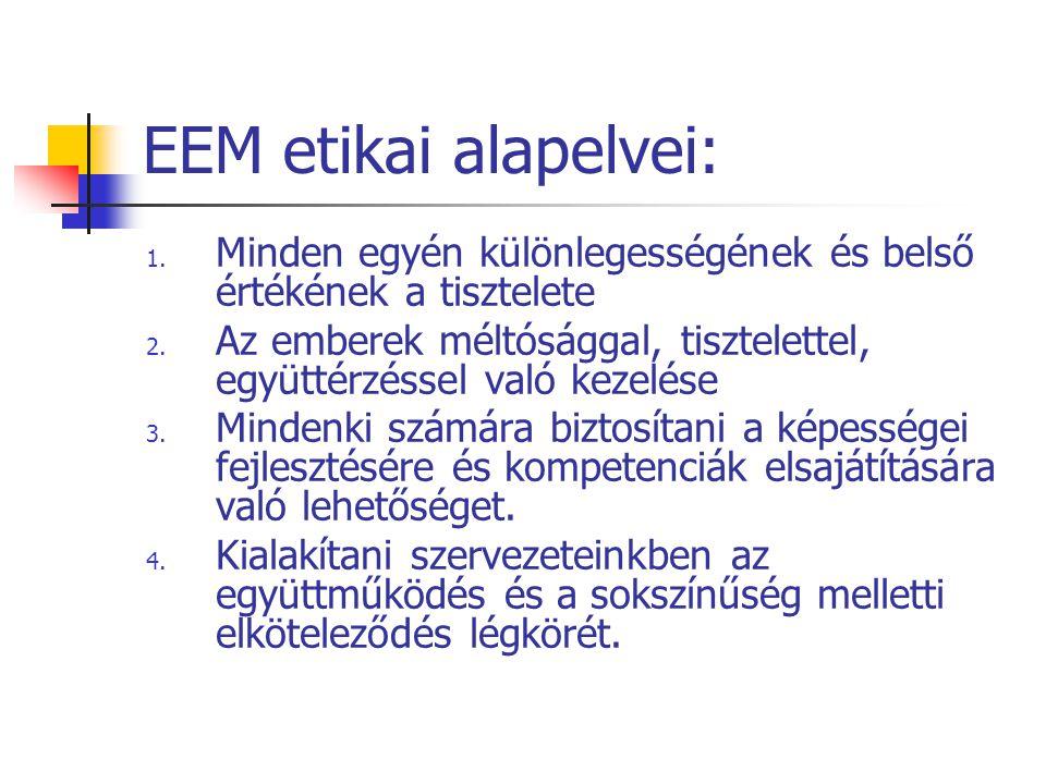 EEM etikai alapelvei: 1. Minden egyén különlegességének és belső értékének a tisztelete 2. Az emberek méltósággal, tisztelettel, együttérzéssel való k