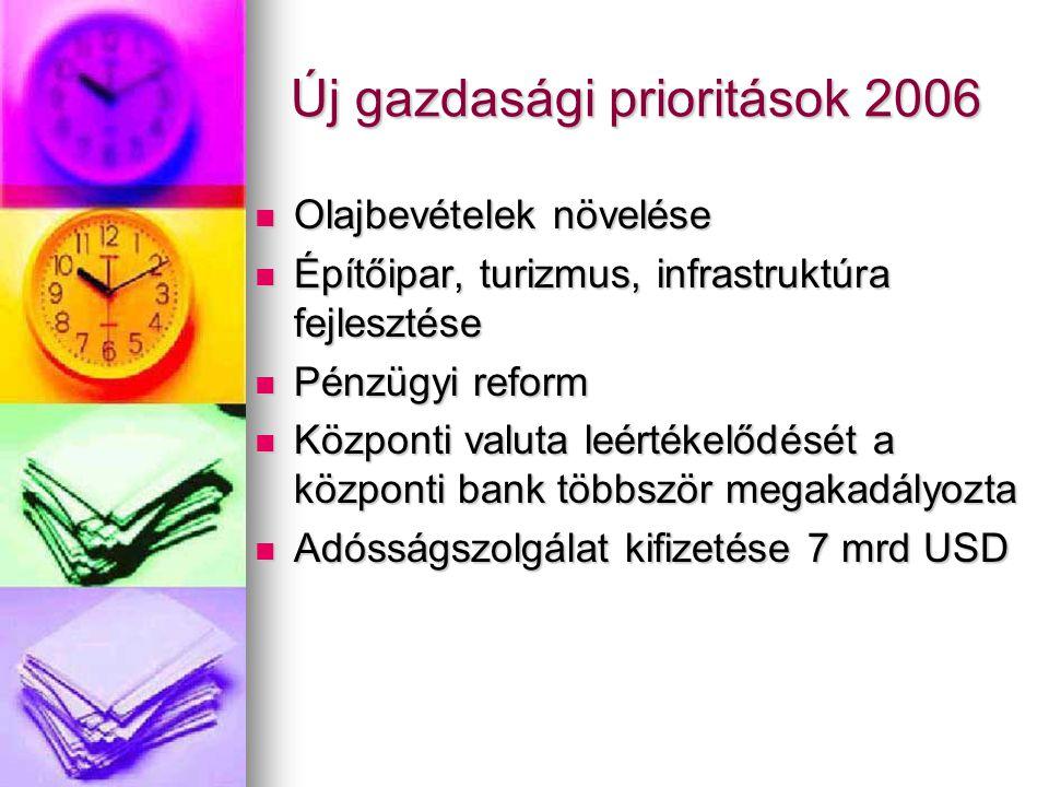 Új gazdasági prioritások 2006 Olajbevételek növelése Olajbevételek növelése Építőipar, turizmus, infrastruktúra fejlesztése Építőipar, turizmus, infra
