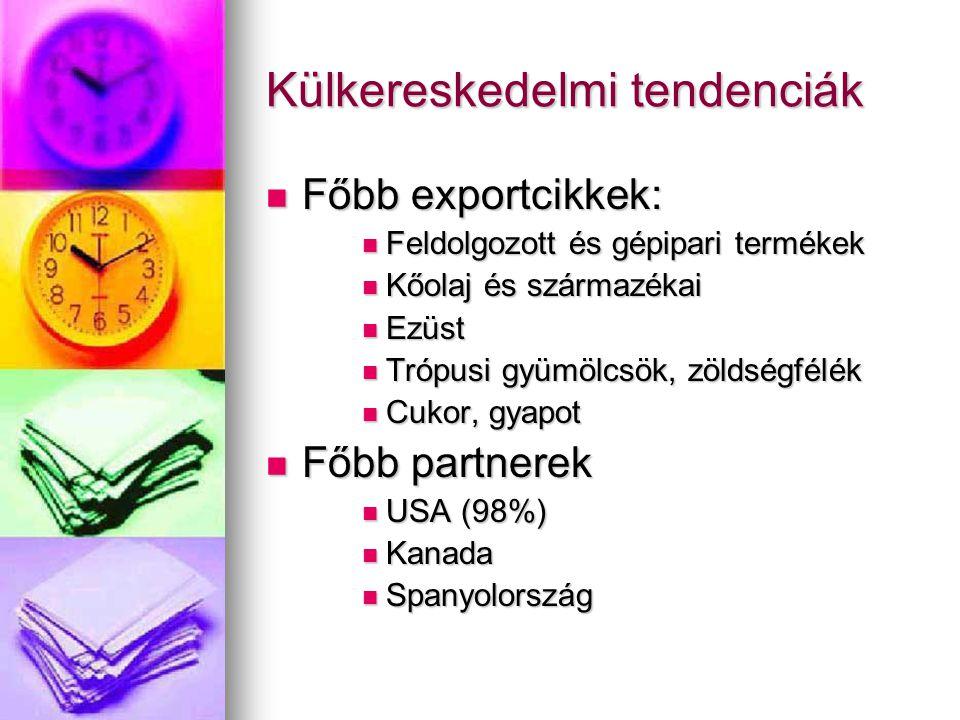 Külkereskedelmi tendenciák Főbb exportcikkek: Főbb exportcikkek: Feldolgozott és gépipari termékek Feldolgozott és gépipari termékek Kőolaj és származ