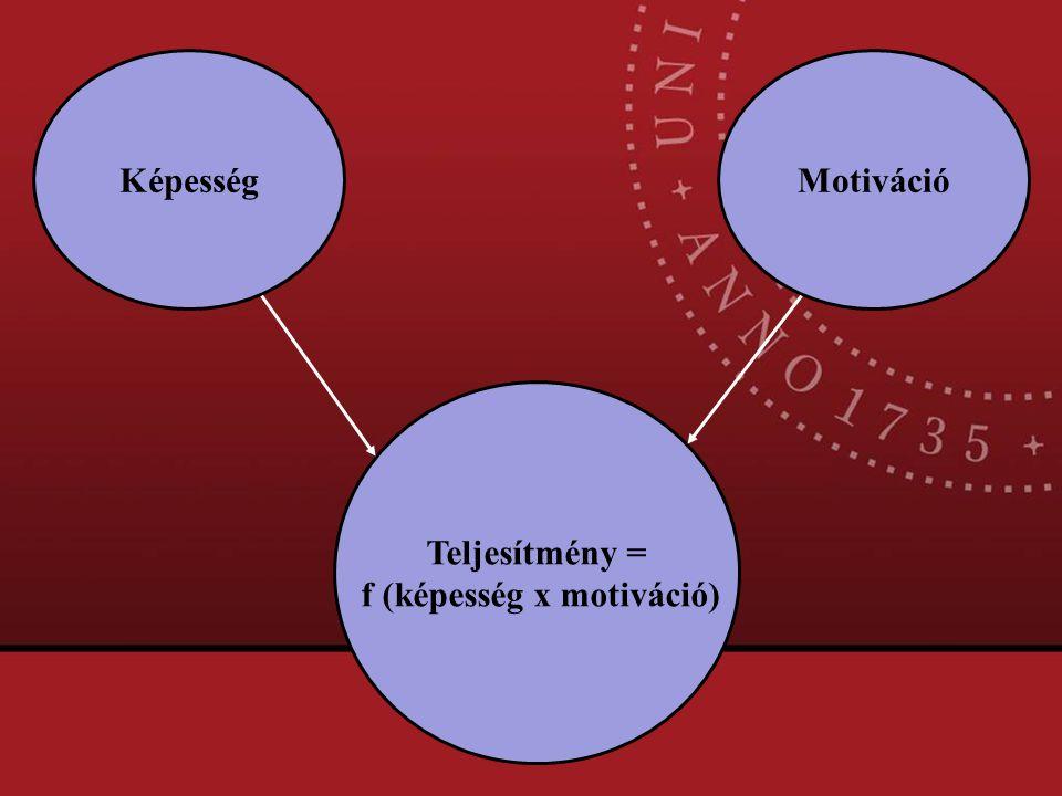 Teljesítmény = f (képesség x motiváció) KépességMotiváció