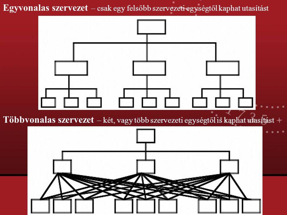 Egyvonalas szervezet – csak egy felsőbb szervezeti egységtől kaphat utasítást Többvonalas szervezet – két, vagy több szervezeti egységtől is kaphat ut