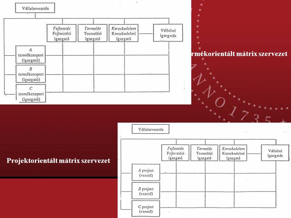 Termékorientált mátrix szervezet Projektorientált mátrix szervezet