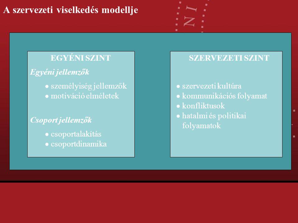 A szervezeti viselkedés modellje EGYÉNI SZINT Egyéni jellemzők  személyiség jellemzők  motiváció elméletek Csoport jellemzők  csoportalakítás  cso